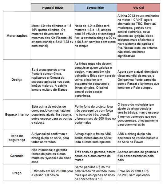 infografico-toyota-etios