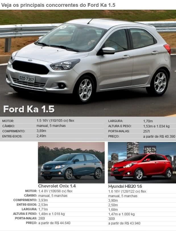 info- valor do seguro Ford Ka