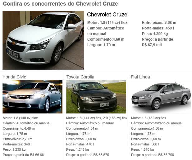 info-valor do seguro chevrolet cruze sedan