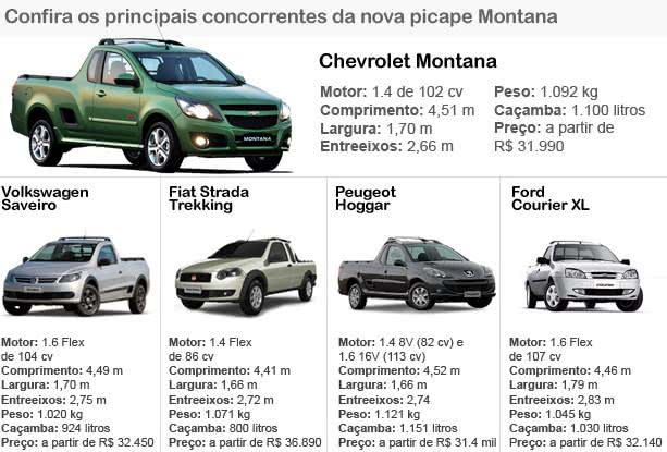 info-valor do seguro chevrolet montana