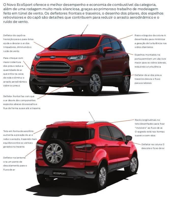 info- valor do seguro ford ecosport