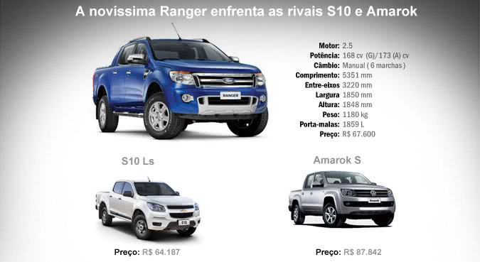 info- valor do seguro ford ranger